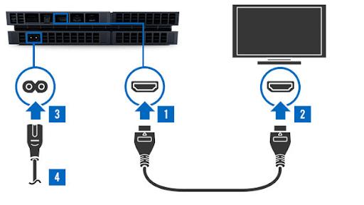 kết nối Playstation với TV